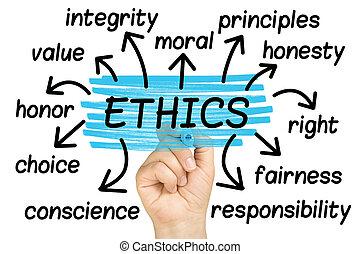 ética, tag, palavra, isolado, nuvem