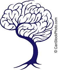 cérebro, árvore