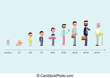 cima., homem, evolução, antigas, residência, graph., vida, age., nascimento, crescendo, fases, ciclo