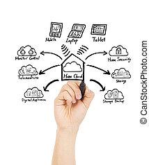 conceito, mão, lar, tecnologia, desenho, nuvem