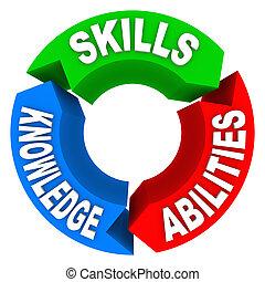 conhecimento, candidato, habilidades, trabalho, criteria, entrevista, capacidade