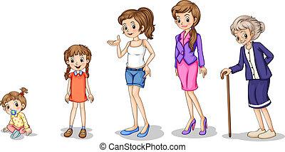 crescendo, fases, femininas