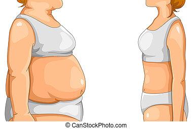 magra, gorda