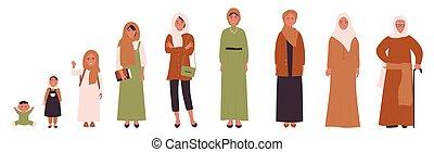 muçulmano, maioridade, infancia, vida, árabe, enility, ages., mulher, fases, diferente, human, juventude