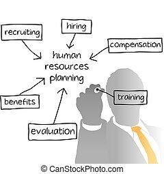 negócio, hr, controlar, plano, recursos humanos