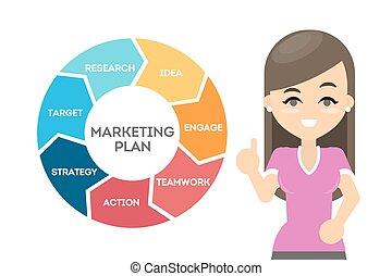 plan., marketing, negócio
