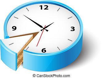 poupar, tempo