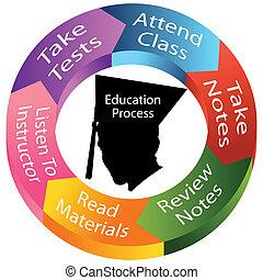 processo, educação