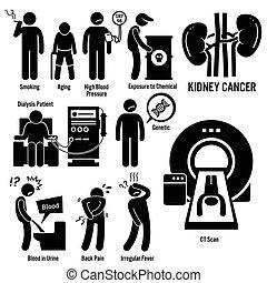 rim, câncer