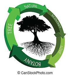 símbolo, ecologia
