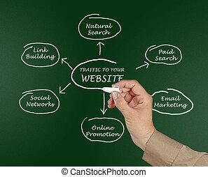site web, tráfego, seu