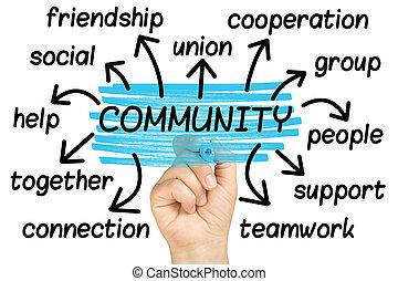 tag, palavra, comunidade, nuvem, isolado