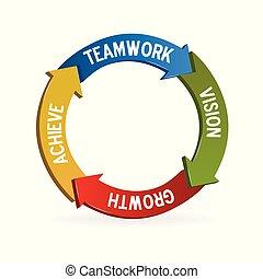 trabalho equipe, significado, setas, círculo, logotipo