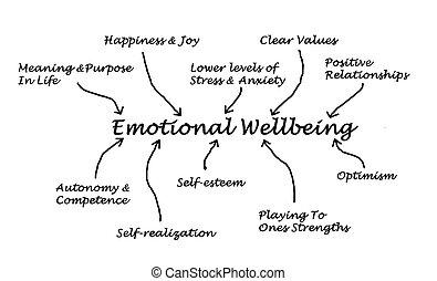 wellbeing, emocional